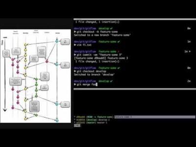 지옥에서 온 Git - Git을 이용한 프로젝트의 흐름(Git Flow) 2