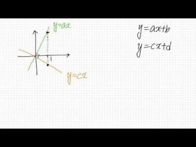 두 직선의 위치 관계
