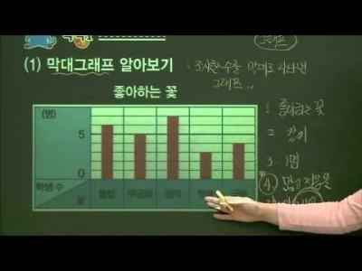 초등 수학 개념잡기 - 22강 자료정리의 방법    _#001