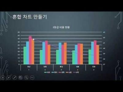 ※MS파워포인트 2016메뉴얼 기능(16회,차트 삽입)샘플 동영상,강좌,강의.
