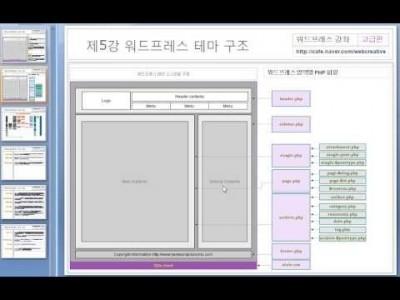 제6강 워드프레스 테마 구조 (WordPress Theme Structure)